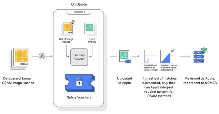 Apple to Scan Every Device for Child Abuse Content — But Experts Fear for Privacy