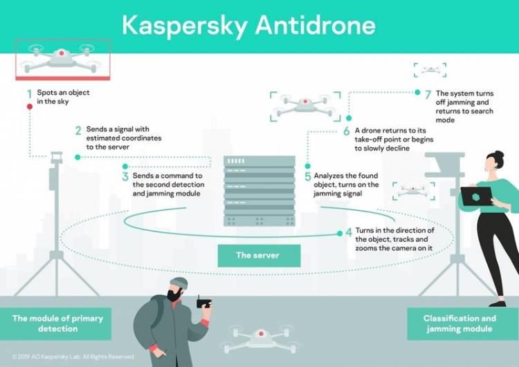 Kaspersky AntiDrone - კასპერსკი ანტიდრონი | ახალი სისტემა კაცობრიობაში
